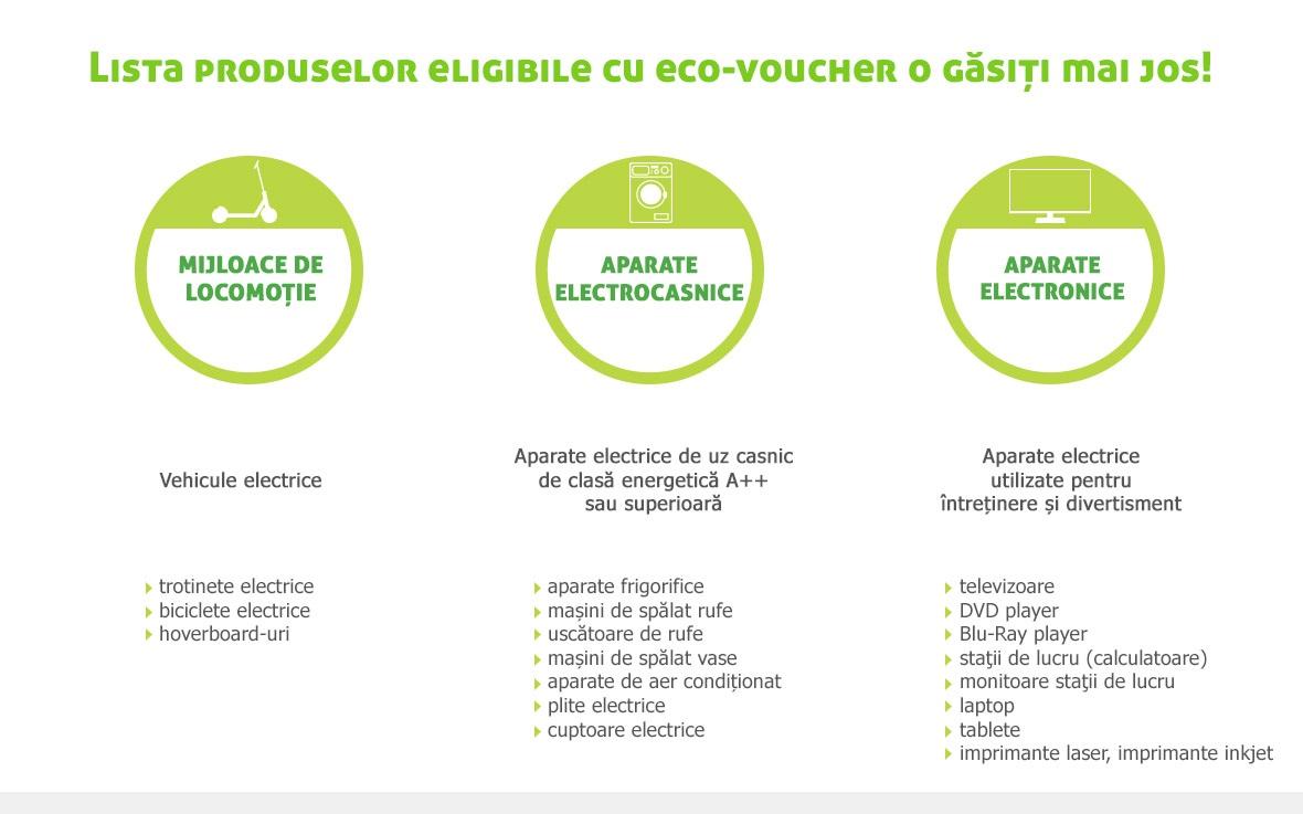 Eco Vouchere Evomag Ro